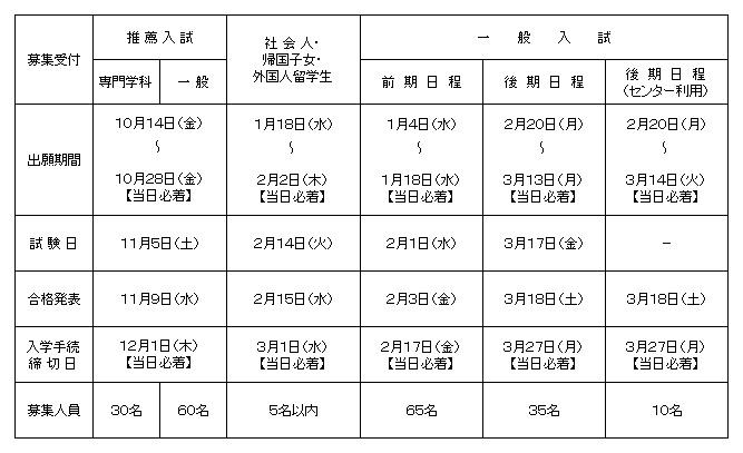 01入試情報